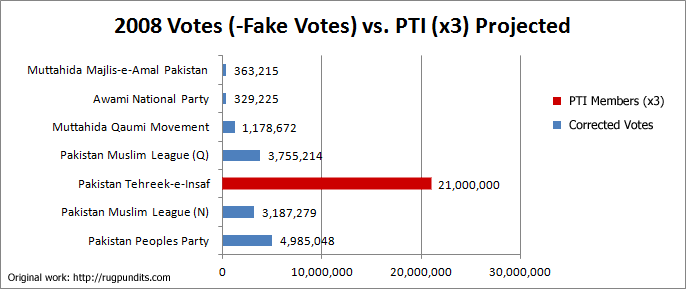 Corrected-Votes-vs-PTI-x3