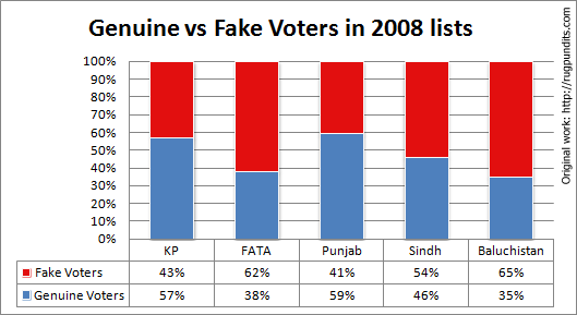Genuine-vs-Fake-votes-2008