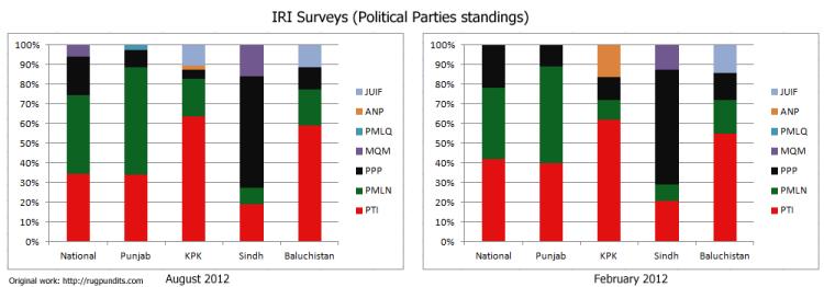 IRI-Surveys-Comparison