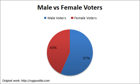 Male-vs-Female-voters