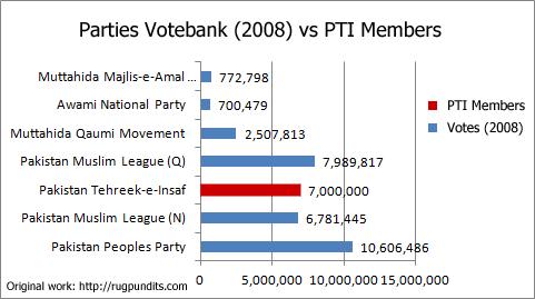 StatusQuo-vs-PTI