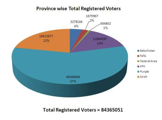 Total voters according to 2012 voters lists (Province-wise)