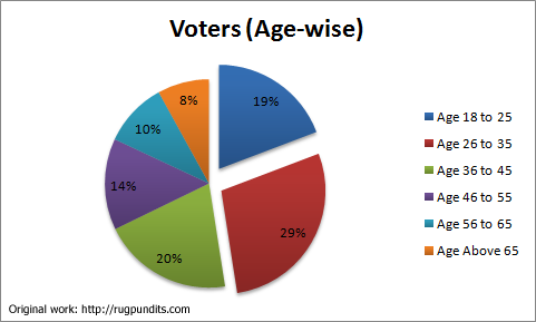 Voters(age-wise)