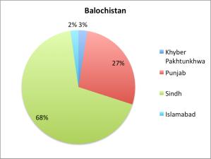 Balochistan_Migration1998
