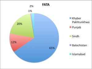 FATA_Migration1998