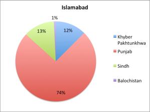 Islamabad_Migration1998
