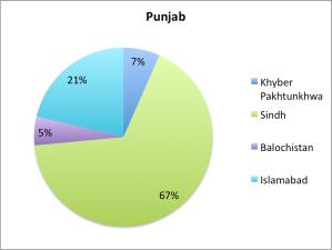 Punjab_Migration1998