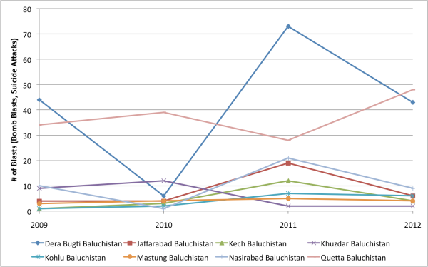 Number of Blasts in the most affected Districts