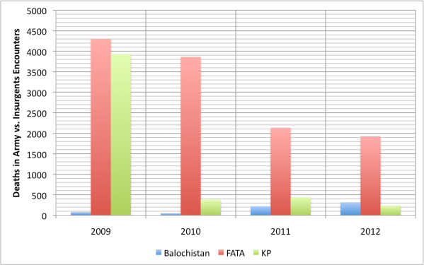 Deaths in Encounters between Army, Security Forces, Terrorists, Insurgents and Civilian Population