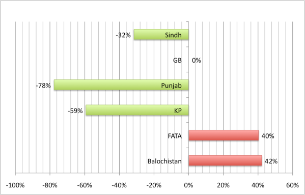 Trend in Deaths in Blasts