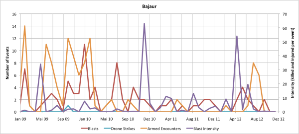 Monthly Data for Bajaur Agency