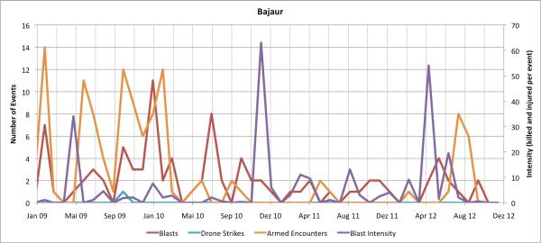 Monthly Data for Bajaur Agency