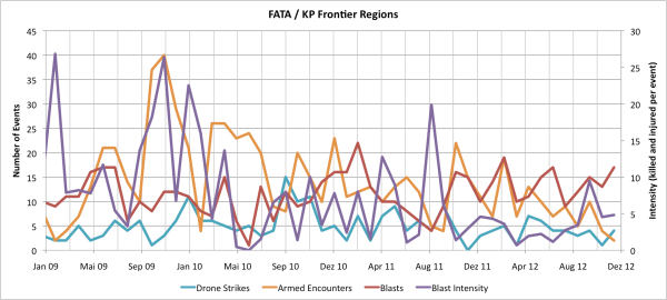 KP Frontier region - FATA