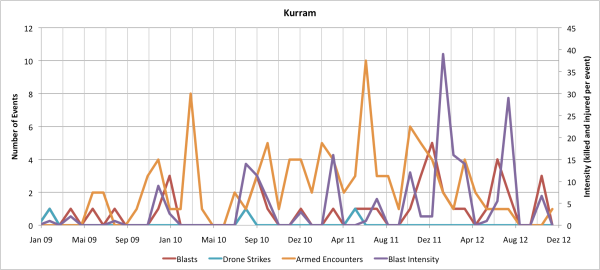 Monthly Data for Kurram Agency
