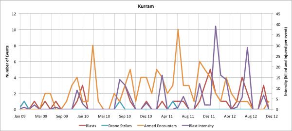 Monthly Data for Kurram Agency