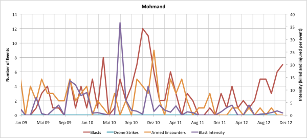 Monthly Data for Mohmand Agency
