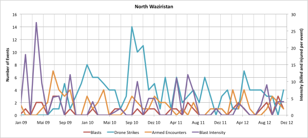 Monthly Data for North Waziristan Agency