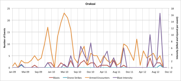 Monthly Data for Orakzai Agency