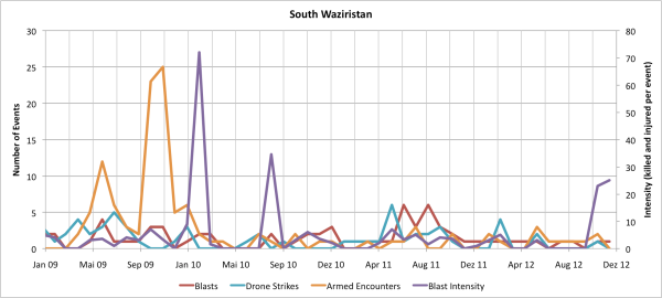 Monthly Data for South Waziristan Agency