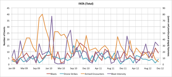Monthly Data for the FATA
