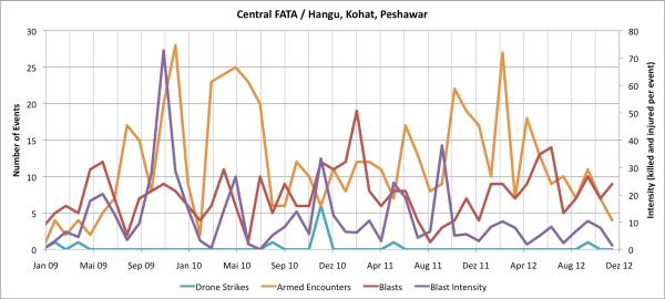 Hangu, Kohat and Peshawar - Kurram, Orakzai and Khyber
