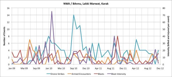 Bannu, Lakki Marwat and Karak - NWA