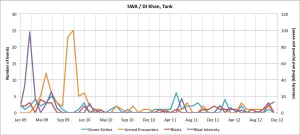 DI Khan and Tank - SWA