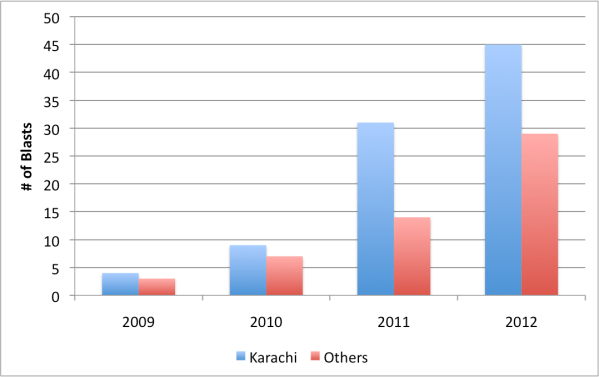 Number of Blasts in Karachi and the rest of the province