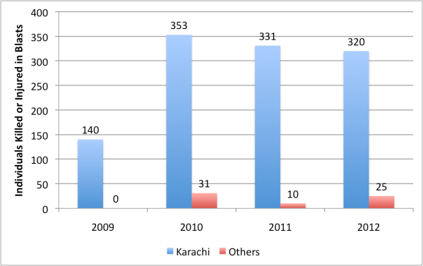 Number of people killed Blasts in Karachi and the rest of the province